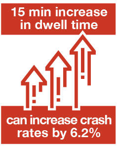 A 15 minute increase in dwell time can increase crash rates by 6.2%.