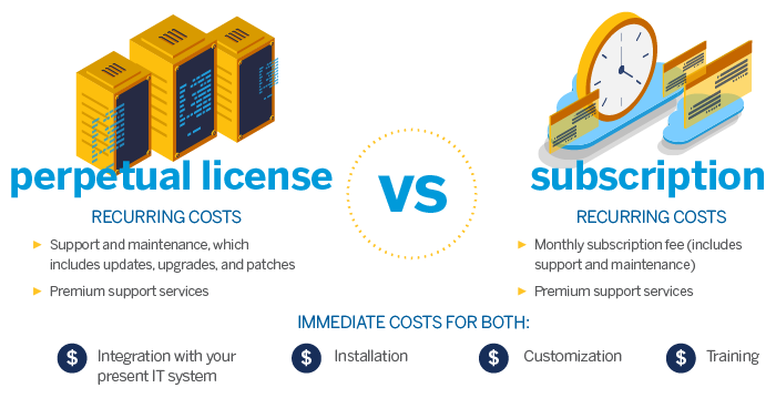 Comparison of TMS licesnses versus subscriptions.